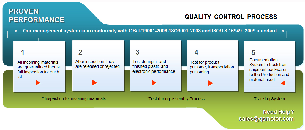 QSMOTOR Quality Control Process